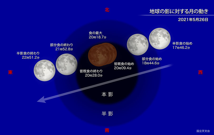 https://www.nao.ac.jp/contents/astro/basic/lunar-eclipse-move-s.jpg