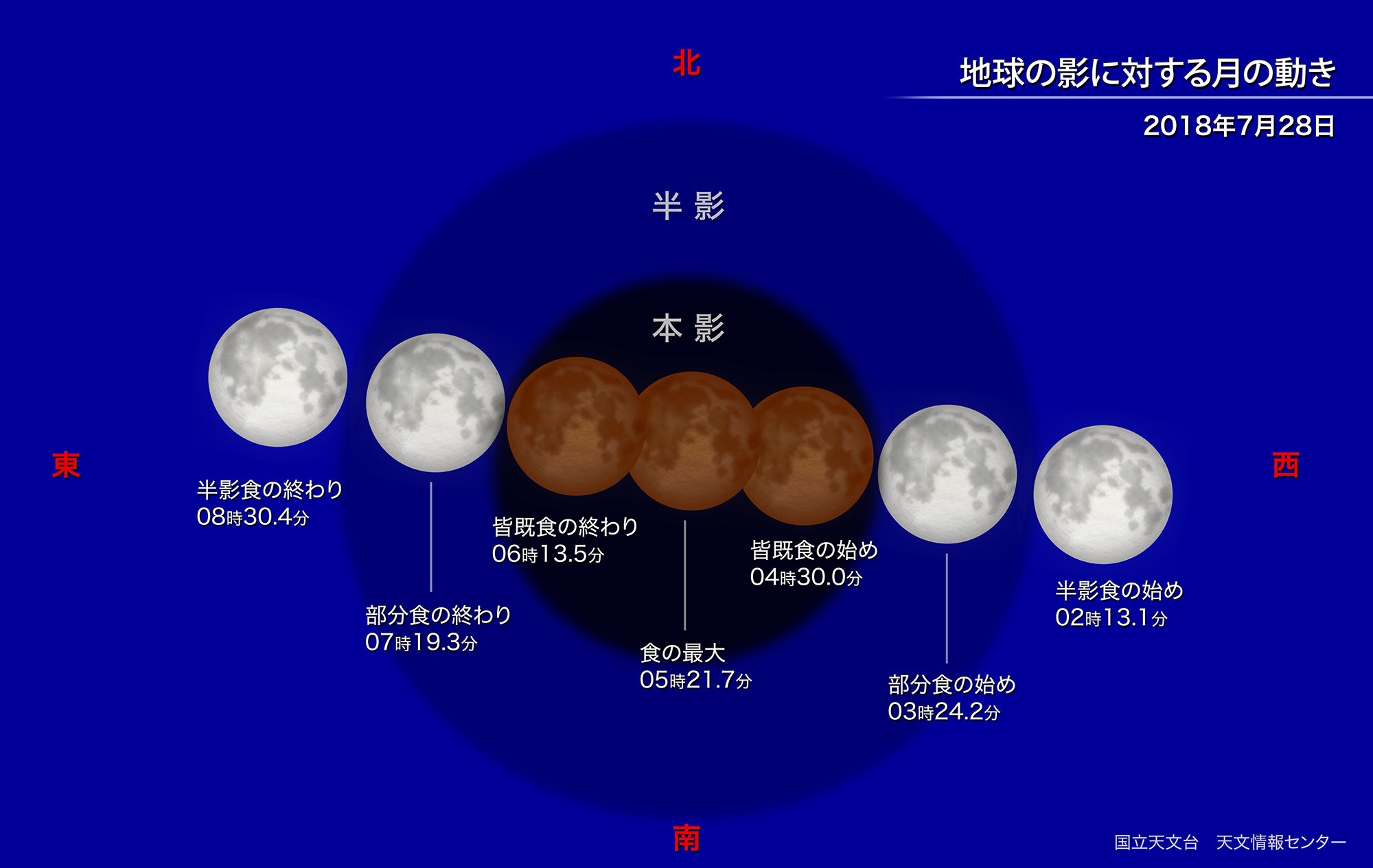 https://www.nao.ac.jp/contents/astro/feature/lunar-eclipse20180728/move-m.jpg