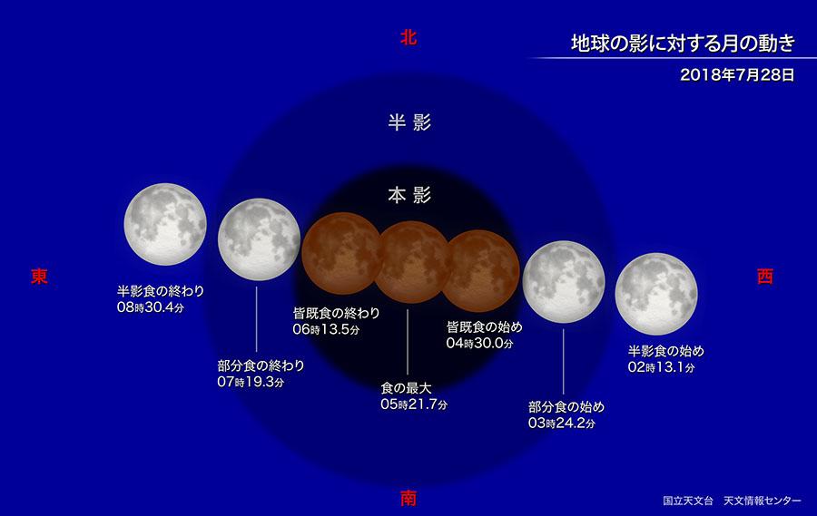 2018年7月28日の皆既月食で地球の影に対する月の動きを示した図