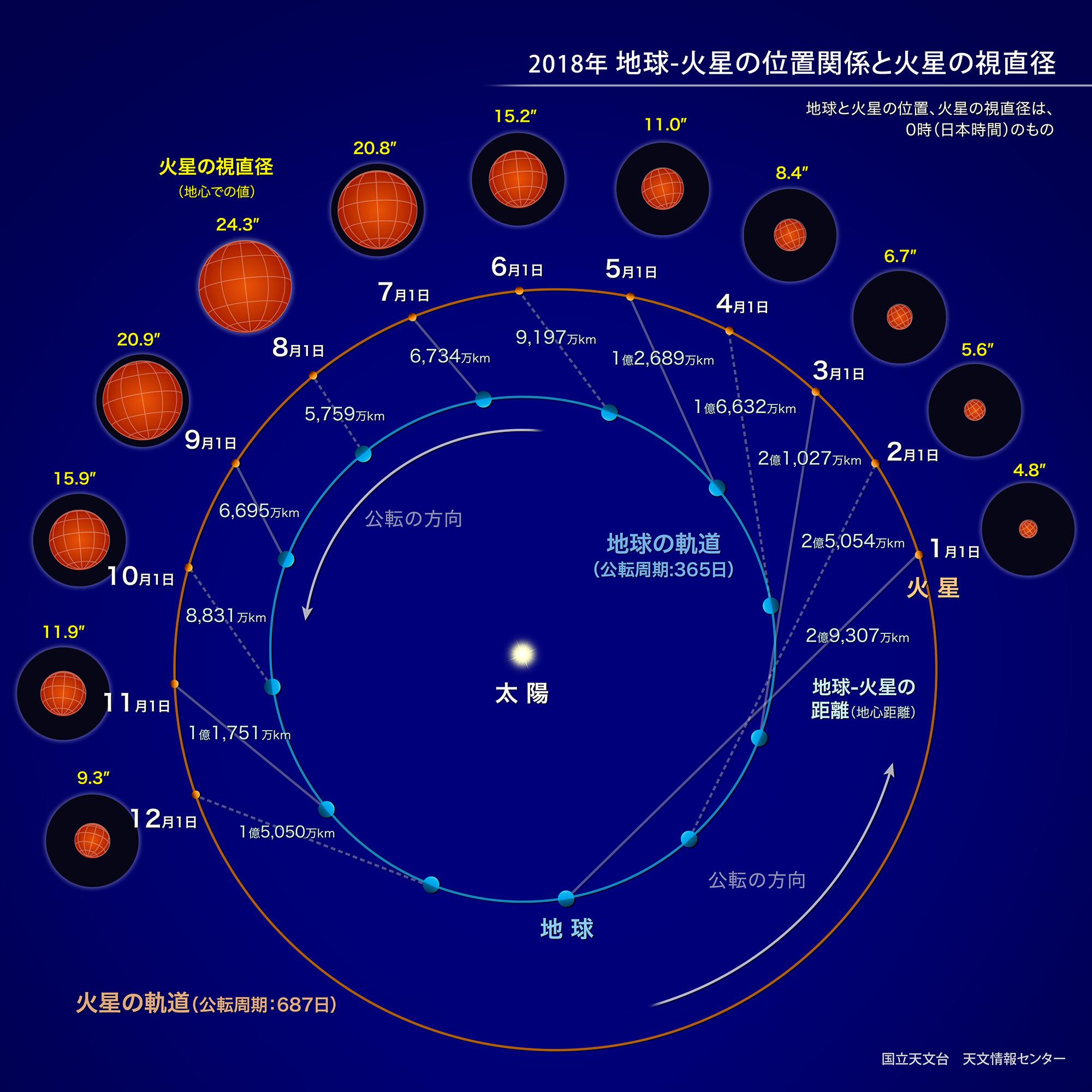 自然科学研究機構 国立天文台火星の接近とは