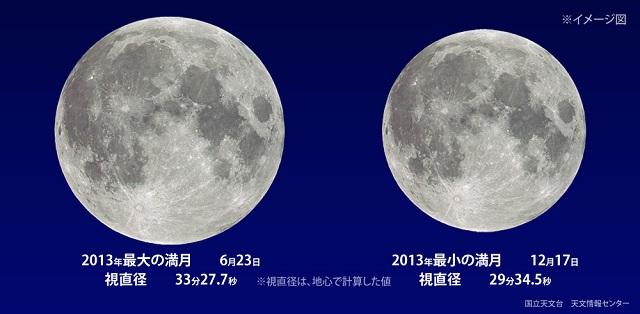 2013年最大の満月と最小の満月