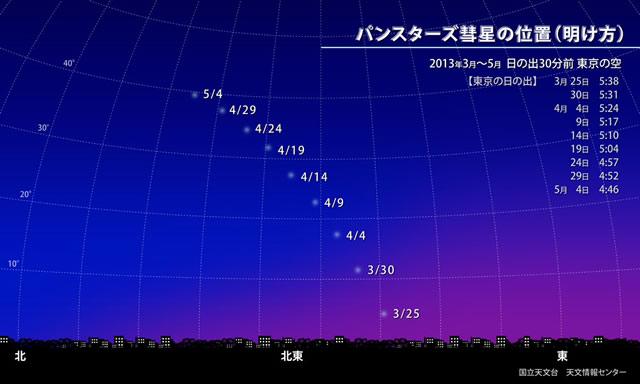 パンスターズ彗星の位置(明け方)3月下旬〜4月中旬 日の出前30分
