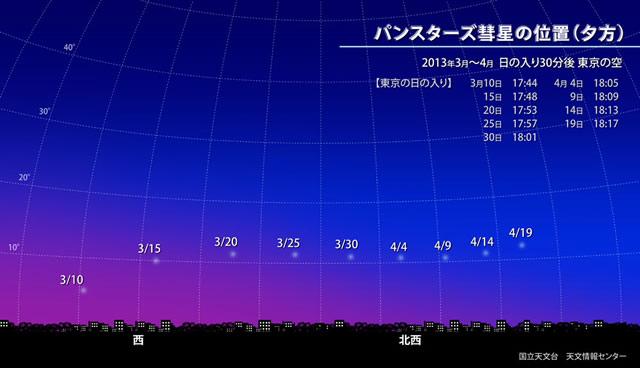 パンスターズ彗星の位置(夕方)3月中旬〜4月上旬  日の入り後30分