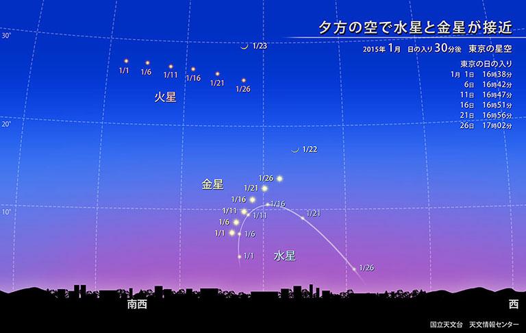 ほしぞら情報 2015年1月 | 国立天文台(NAOJ)