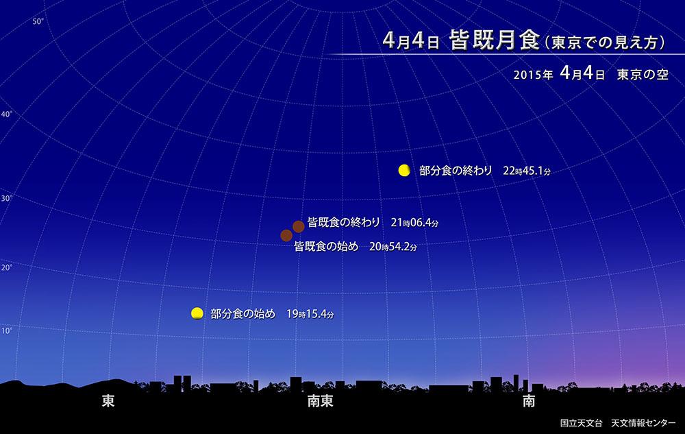 2015年4月4日 皆既月食(東京での見え方)