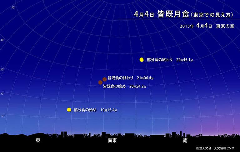 自然科学研究機構 国立天文台皆既月食 2015年4月4日