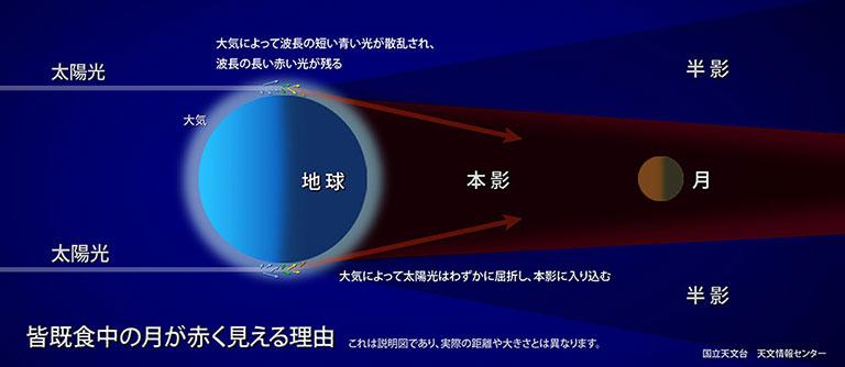 皆既食中の月が赤く見える理由の説明図