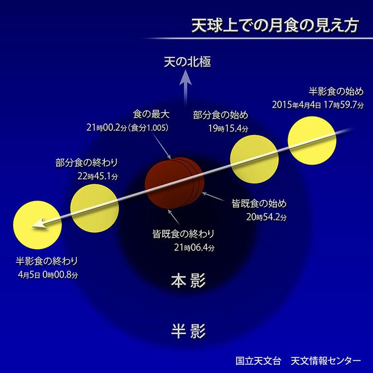 天球上での月食の見え方