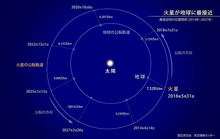 自然科学研究機構 国立天文台火星が地球に最接近