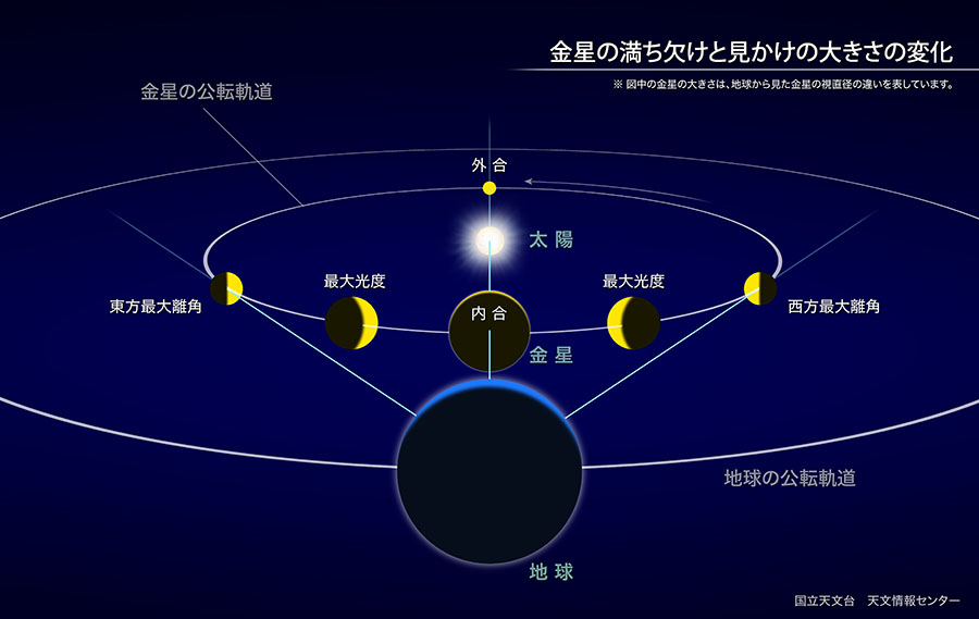 自然科学研究機構 国立天文台金星が最大光度(2017年2月)