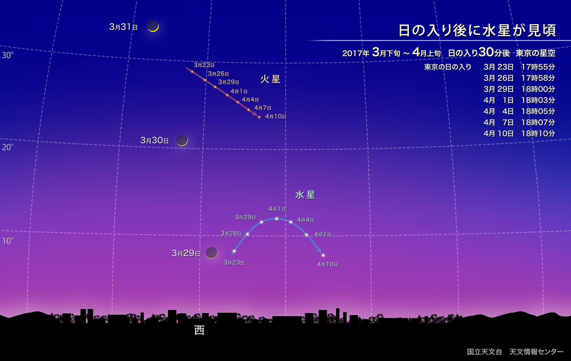 自然科学研究機構 国立天文台日の入り後に水星が見頃(2017年3月)