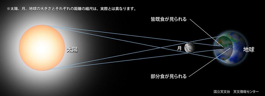 太陽、月、地球の関係図