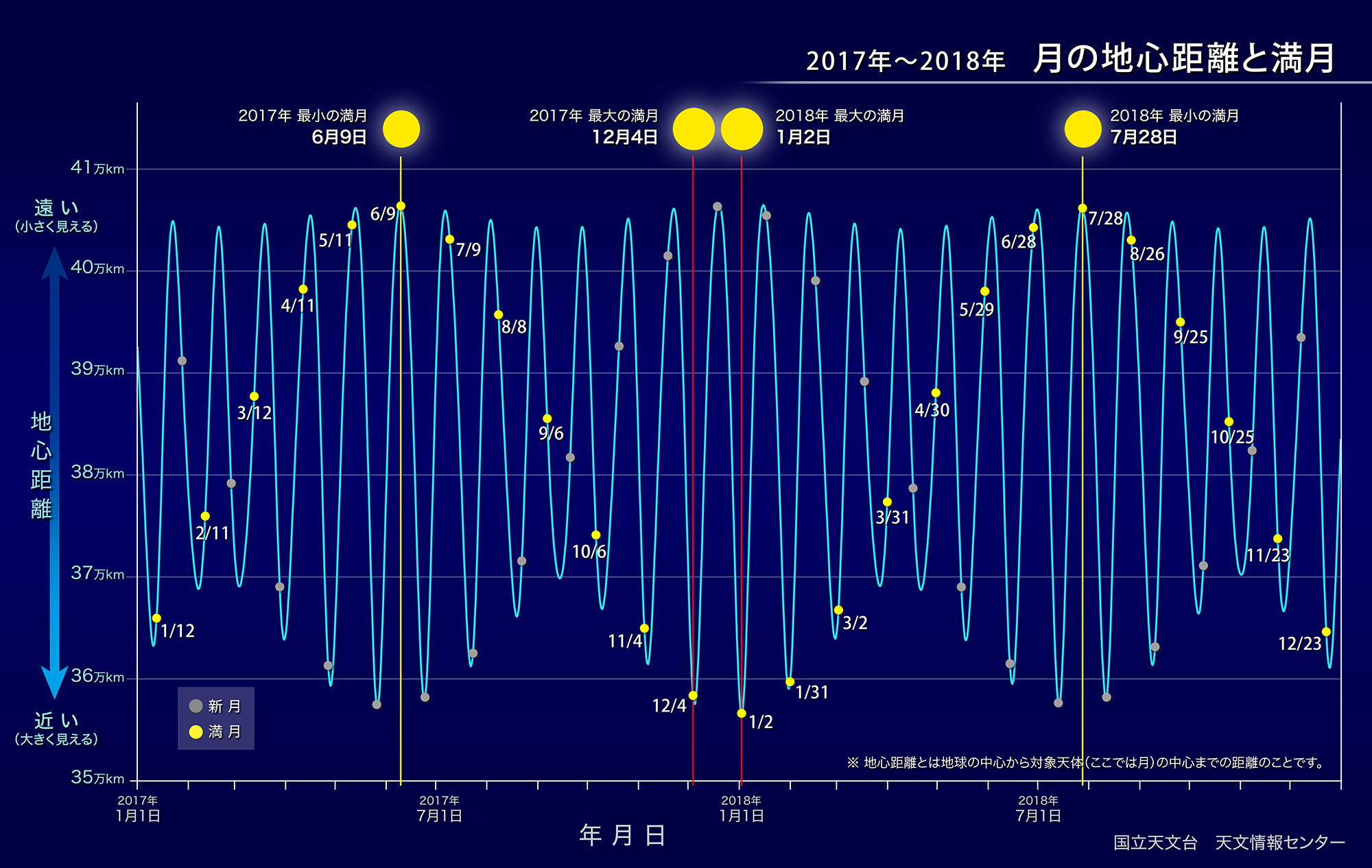 https://www.nao.ac.jp/contents/astro/sky/2018/01/topics02-1-m.jpg