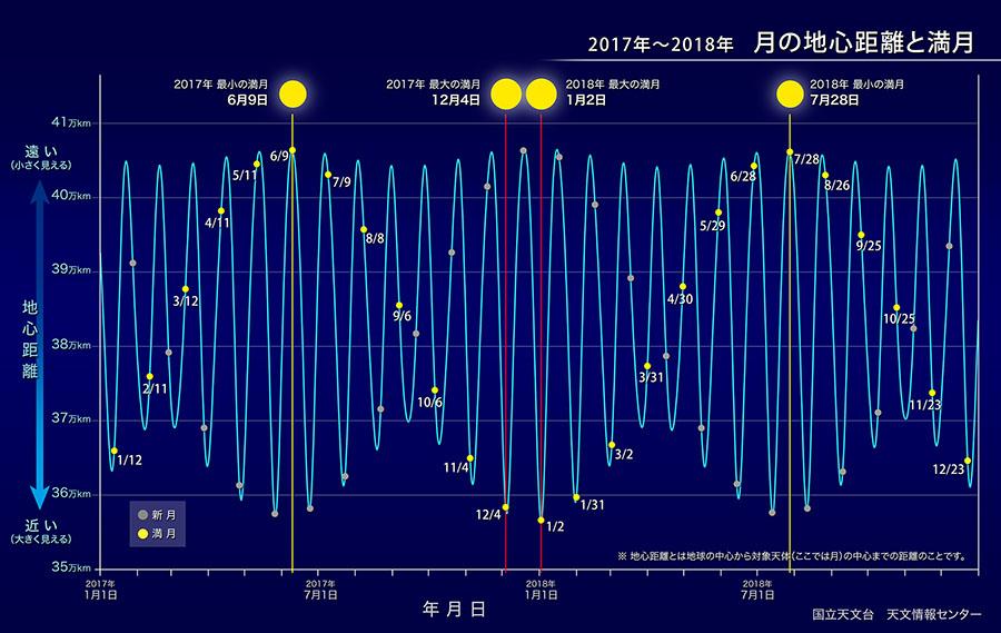 2017年から2018年の月の地心距離と満月の日付を表した図