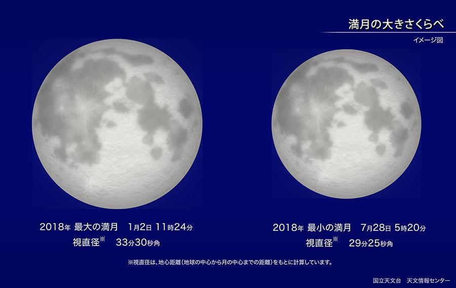 2018年最大の満月と最小の満月の視直径を比較した図