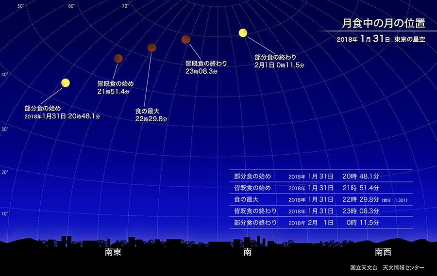 2018年1月31日の皆既月食について月食中の月の位置を示した図