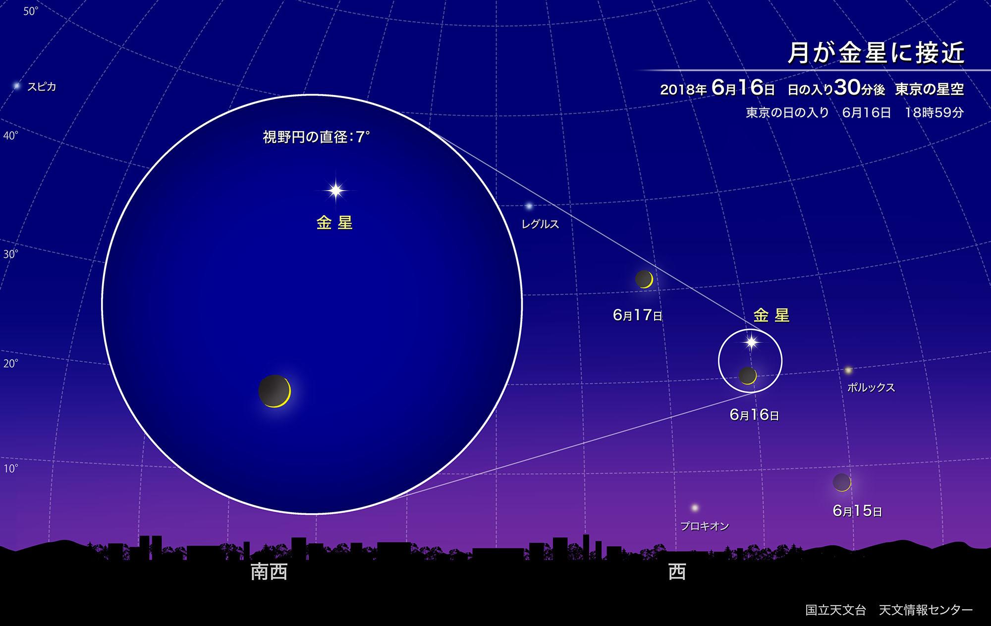 自然科学研究機構 国立天文台月が金星に接近(2018年6月)