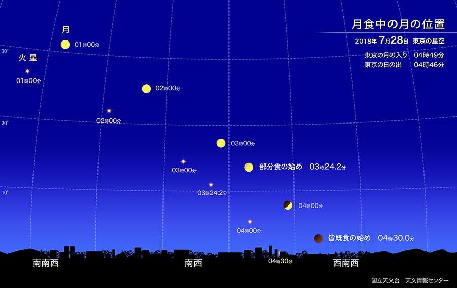月食中の月の位置(2018年7月28日 東京)
