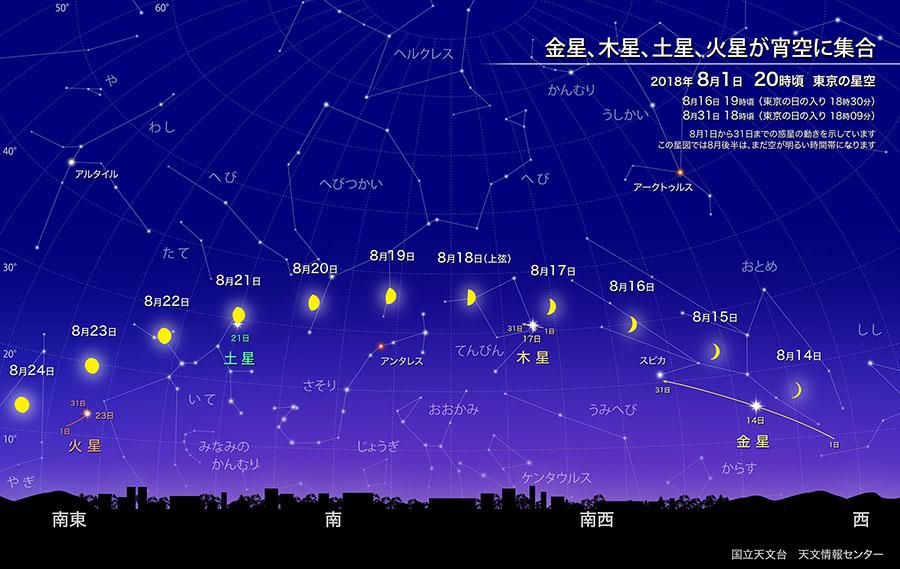 金星、木星、土星、火星が宵空に集合(2018年8月) | 国立天文台 ...