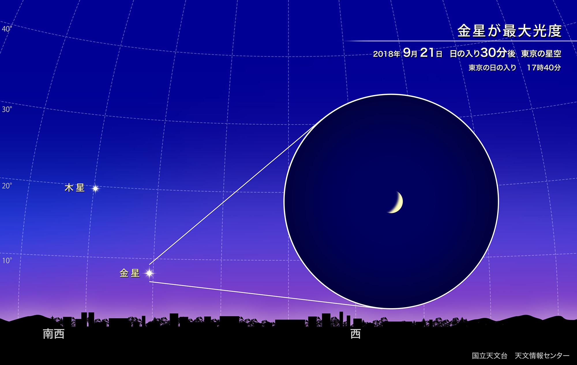 金星が最大光度(2018年9月) | 国立天文台(NAOJ)