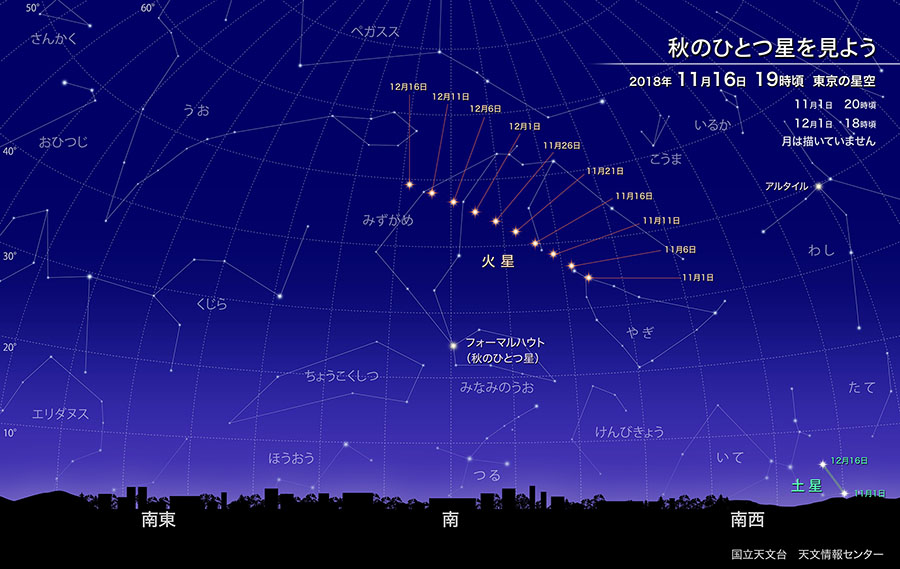 フォーマルハウトの南中する2018年11月中旬19時頃の東京の星空と、11月1日から12月16日までの火星の位置を示した図