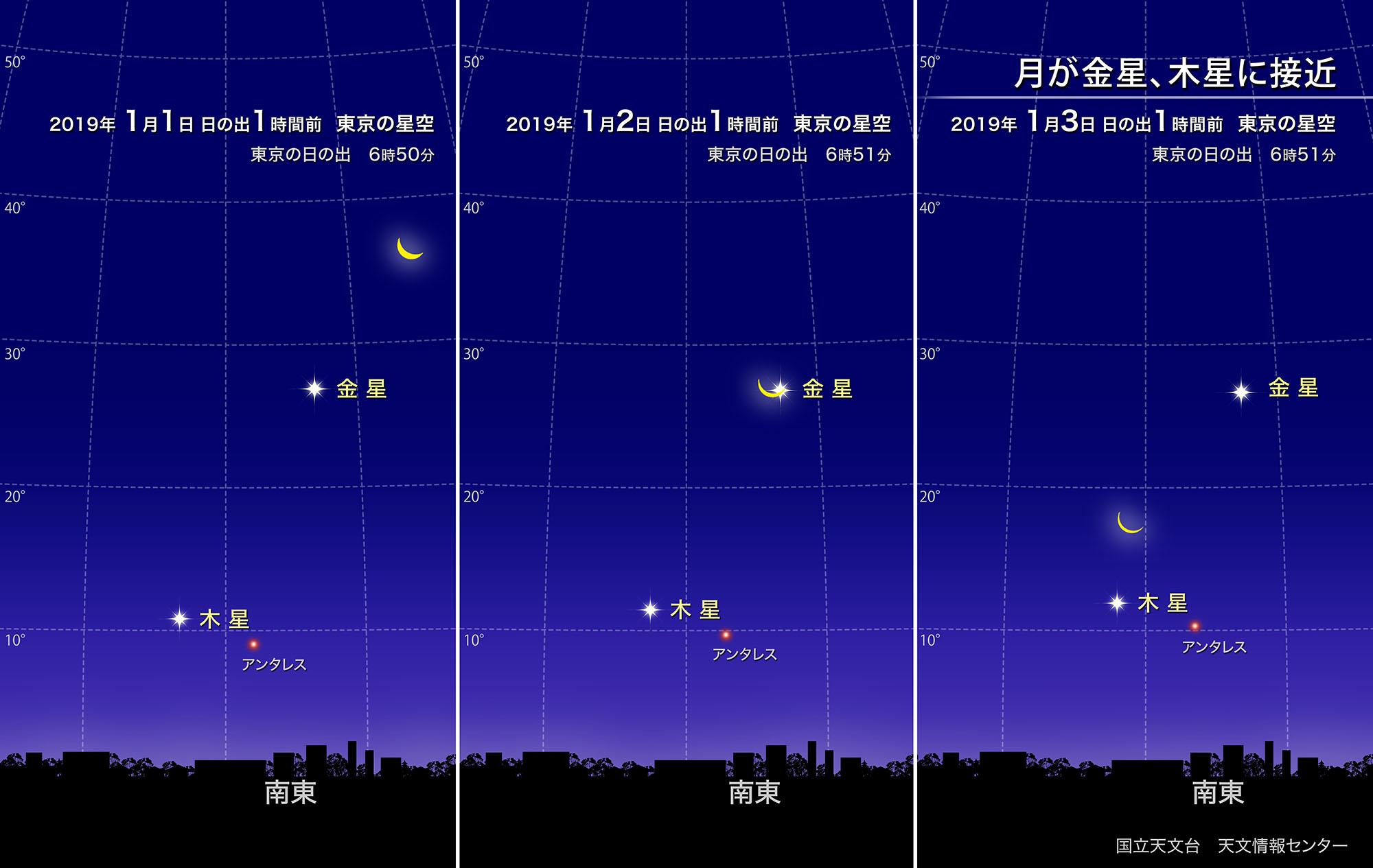 月が金星、木星に接近(2019年1月) | 国立天文台(NAOJ)
