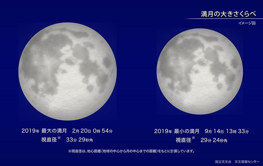 2019年最大の満月と最小の満月の視直径を比較した図