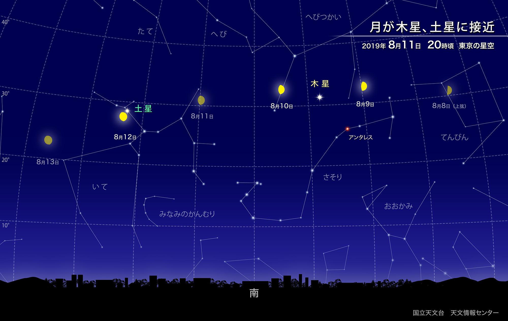 自然科学研究機構 国立天文台月が木星、土星に接近(2019年8月)