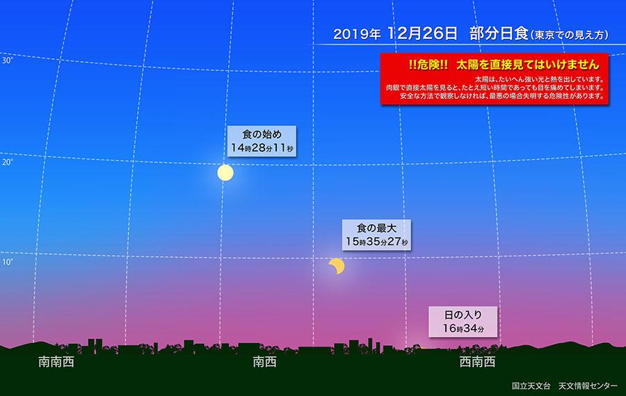 2019年12月26日 部分日食(東京での見え方)