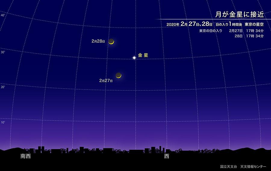 2020年2月27日、28日 日の入り1時間後 東京の星空