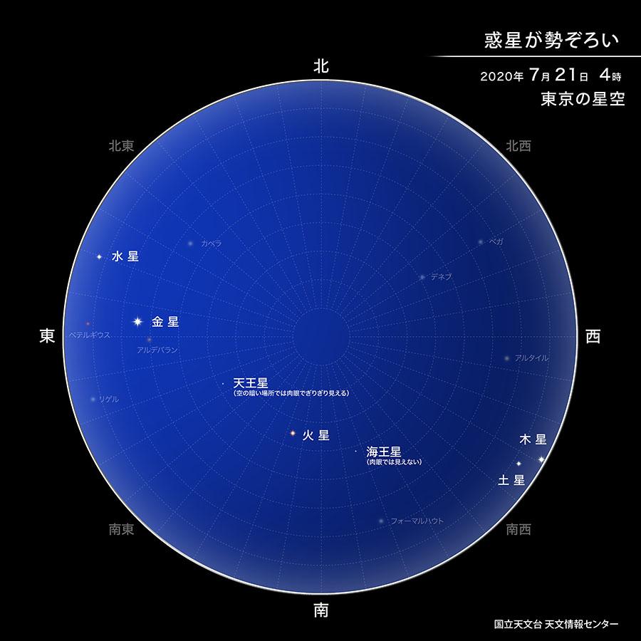 惑星が勢ぞろい 2020年7月21日4時 東京の星空