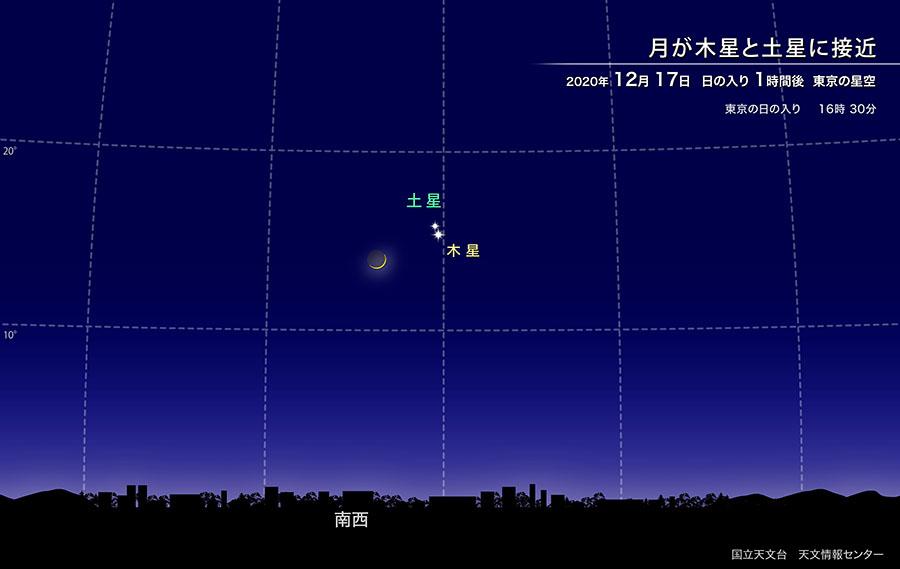 月が木星と土星に接近 12月17日 日の入り1時間後 東京の星空