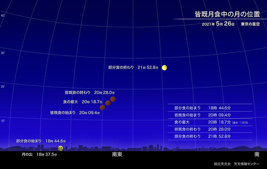 皆既月食 2021年5月26日 月食中の月の位置