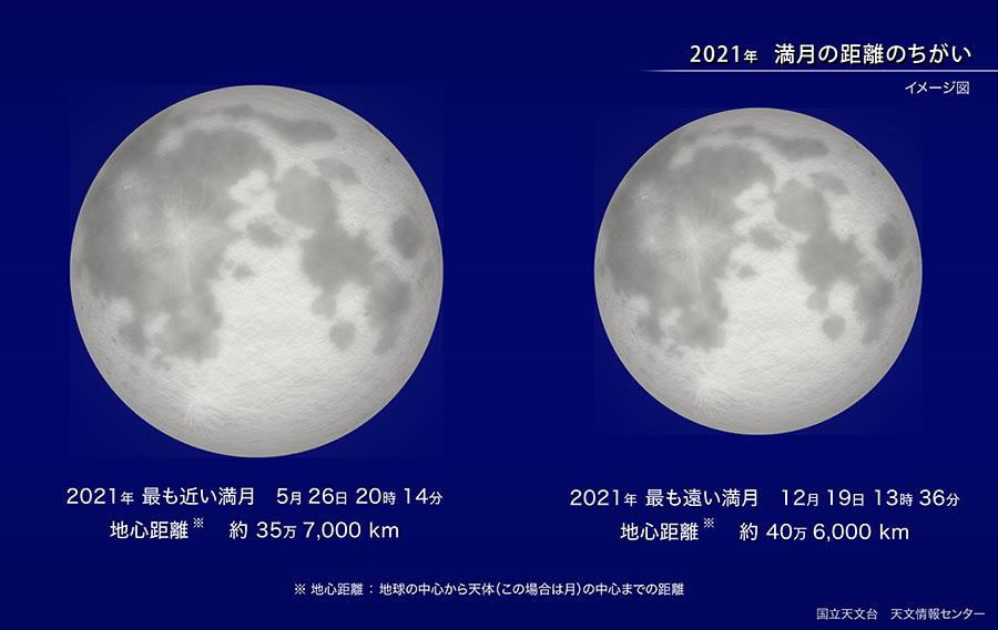 2021年 満月の距離のちがい
