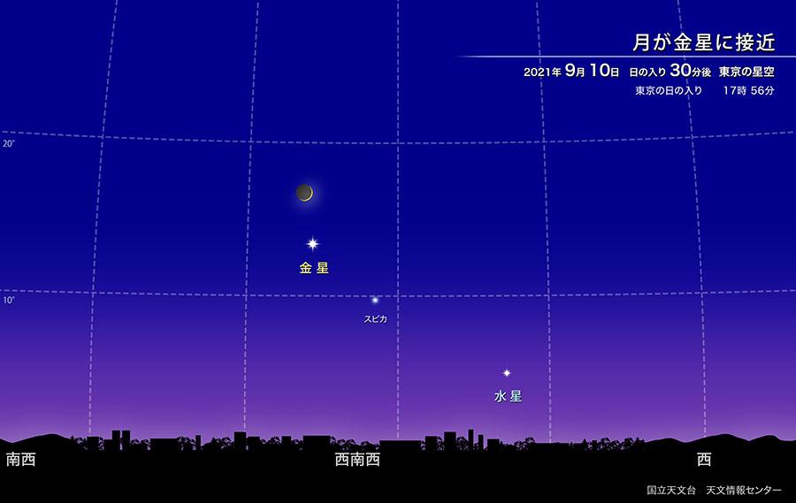 月が金星に接近 2021年9月10日 日の入り30分後 東京の空の様子