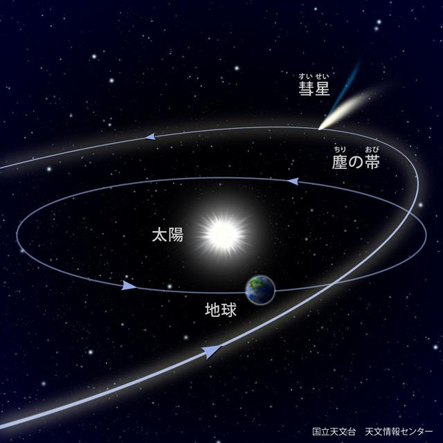 引用 彗星の軌道 国立天文台