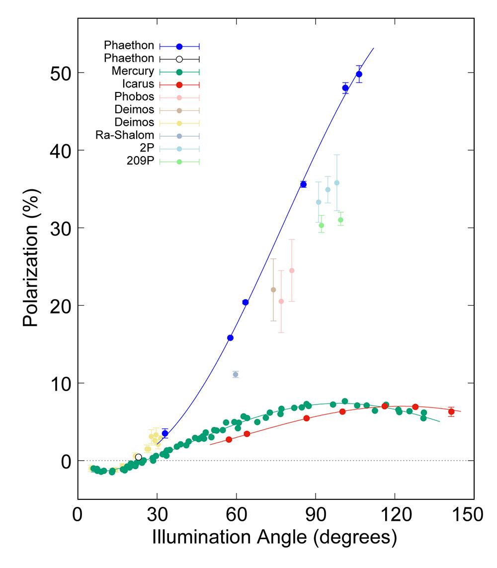 グラフ:照らされている角度による偏光度の変化。