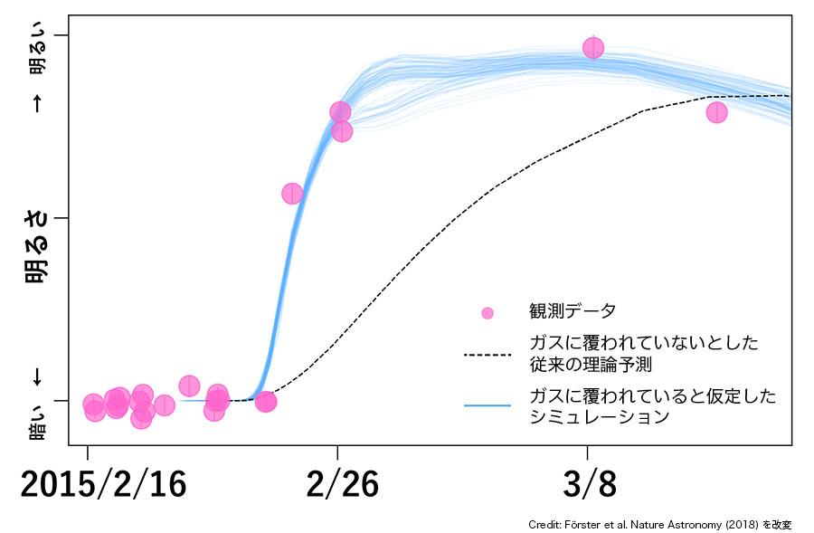超新星「SNHiTS15aw」の明るさの時間変化。観測データ(丸印)、従来の理論予測(破線)、厚いガスに覆われている場合のシミュレーション(実線)のそれぞれの明るさを比較