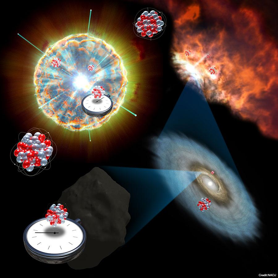 超新星ニュートリノが生成する放射性元素で測る太陽系の時間(イメージ)