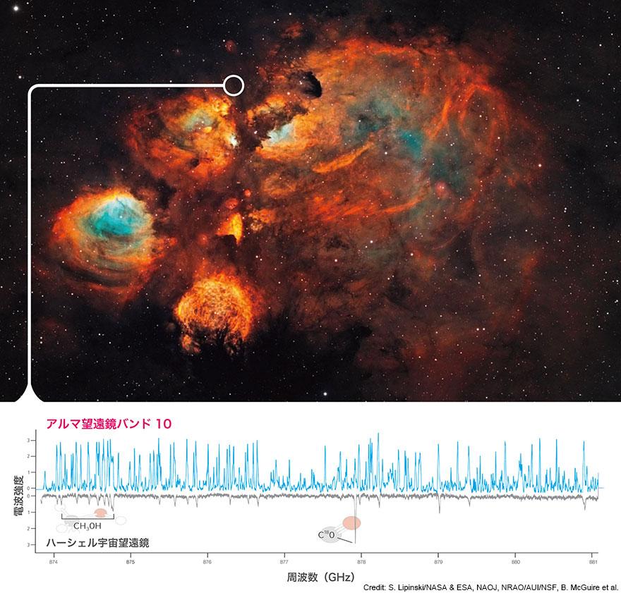ハッブル宇宙望遠鏡が撮影した「猫の手星雲」と、その一角(NGC 6334I)で捉えられた分子輝線