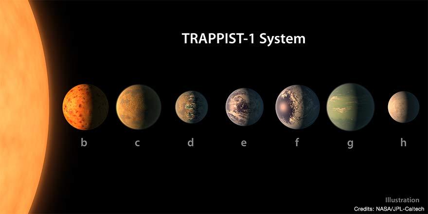 太陽系外惑星系TRAPPIST-1の7つ...
