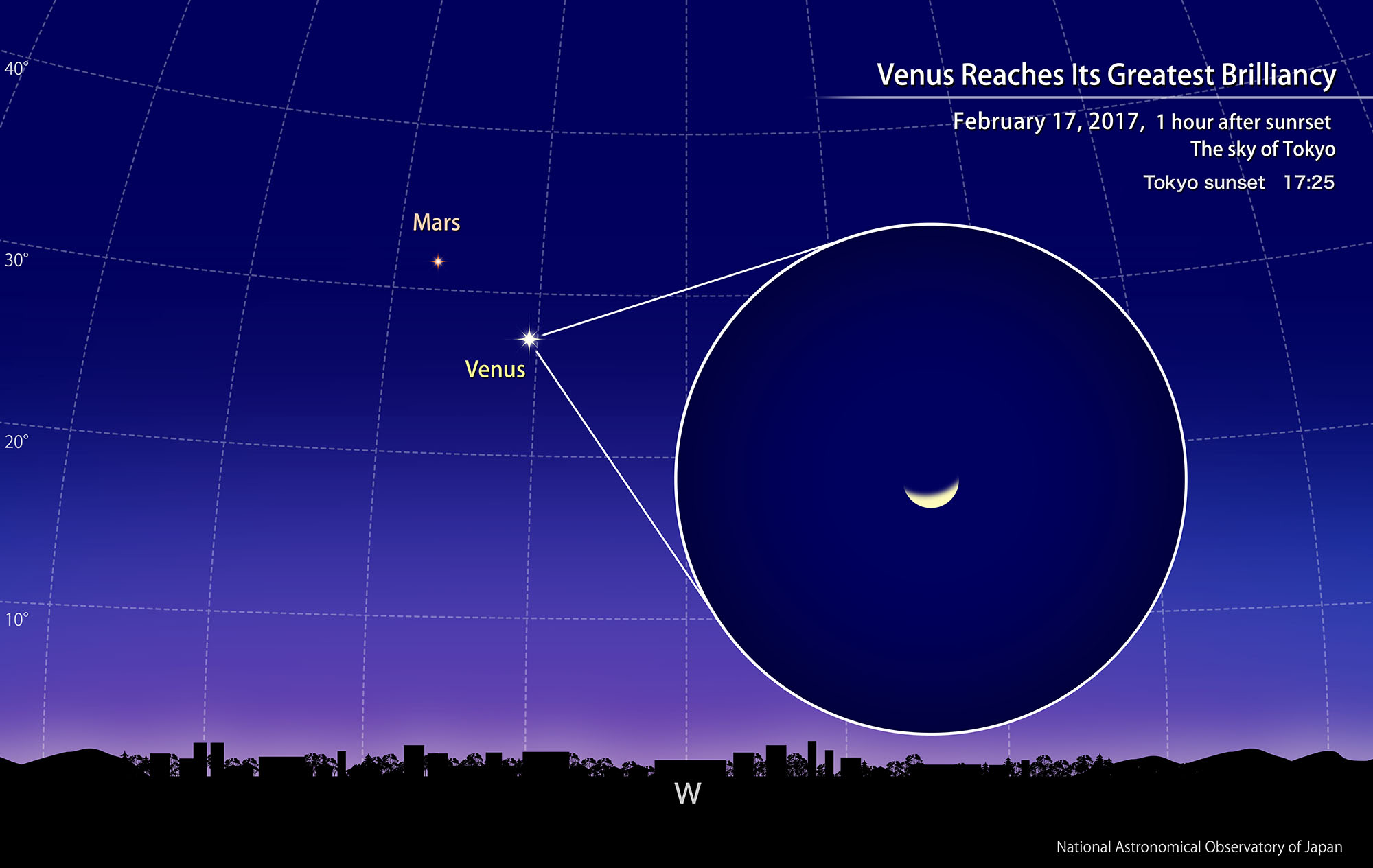 Venus Reaches Its Greatest Brilliancy February 2017