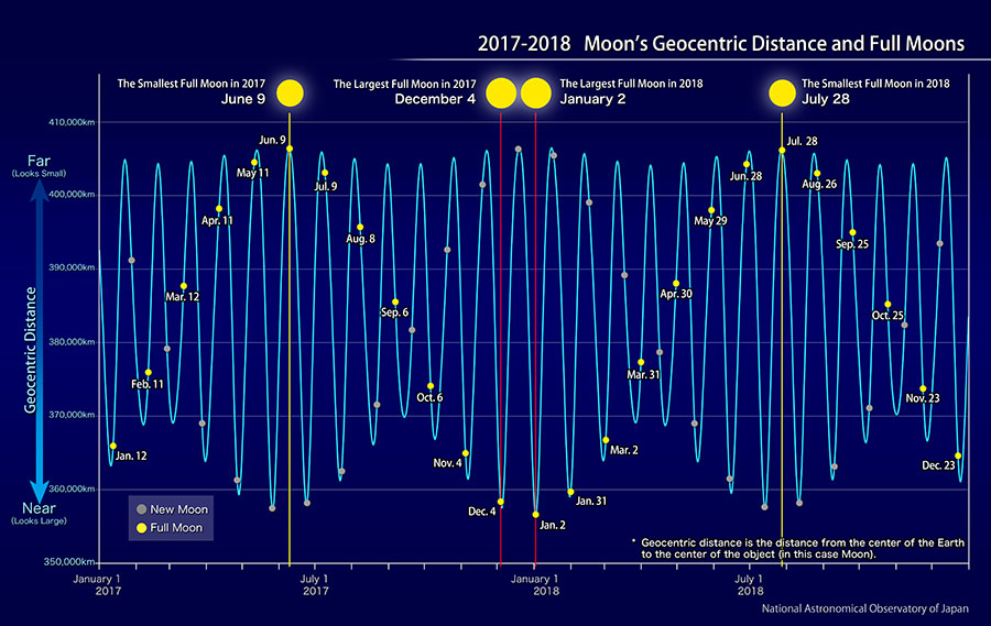 Moon's Geocentric Distance and Full Moons