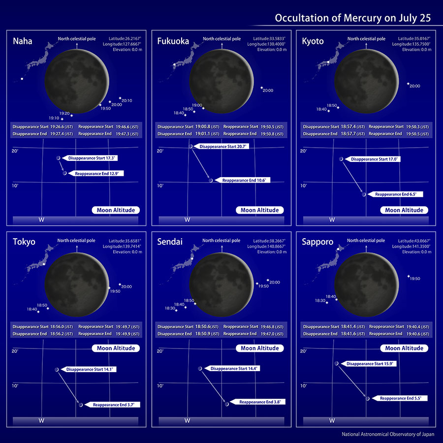 The occultation of Mercury at major locations in Japan