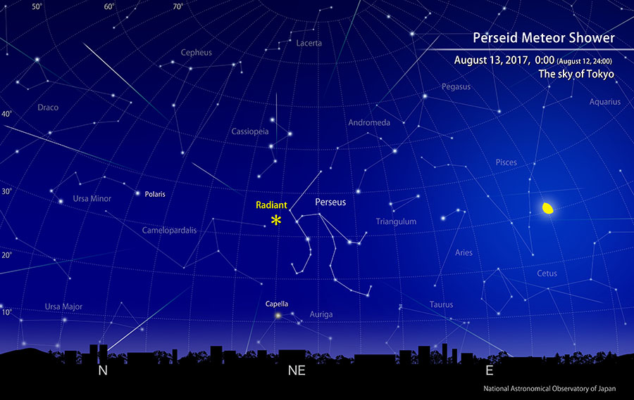 Radiant point of Perseid meteor shower