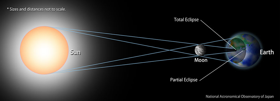 The figure shows how solar eclipses occur.