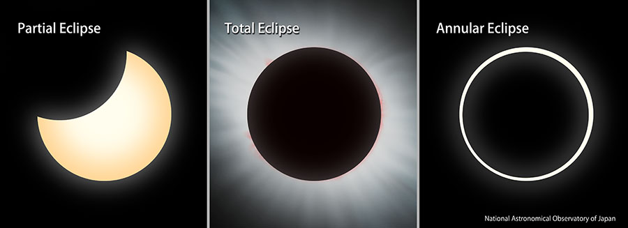 "Image of ""partial solar eclipse"", ""total solar eclipse"" and ""annular solar eclipse"""