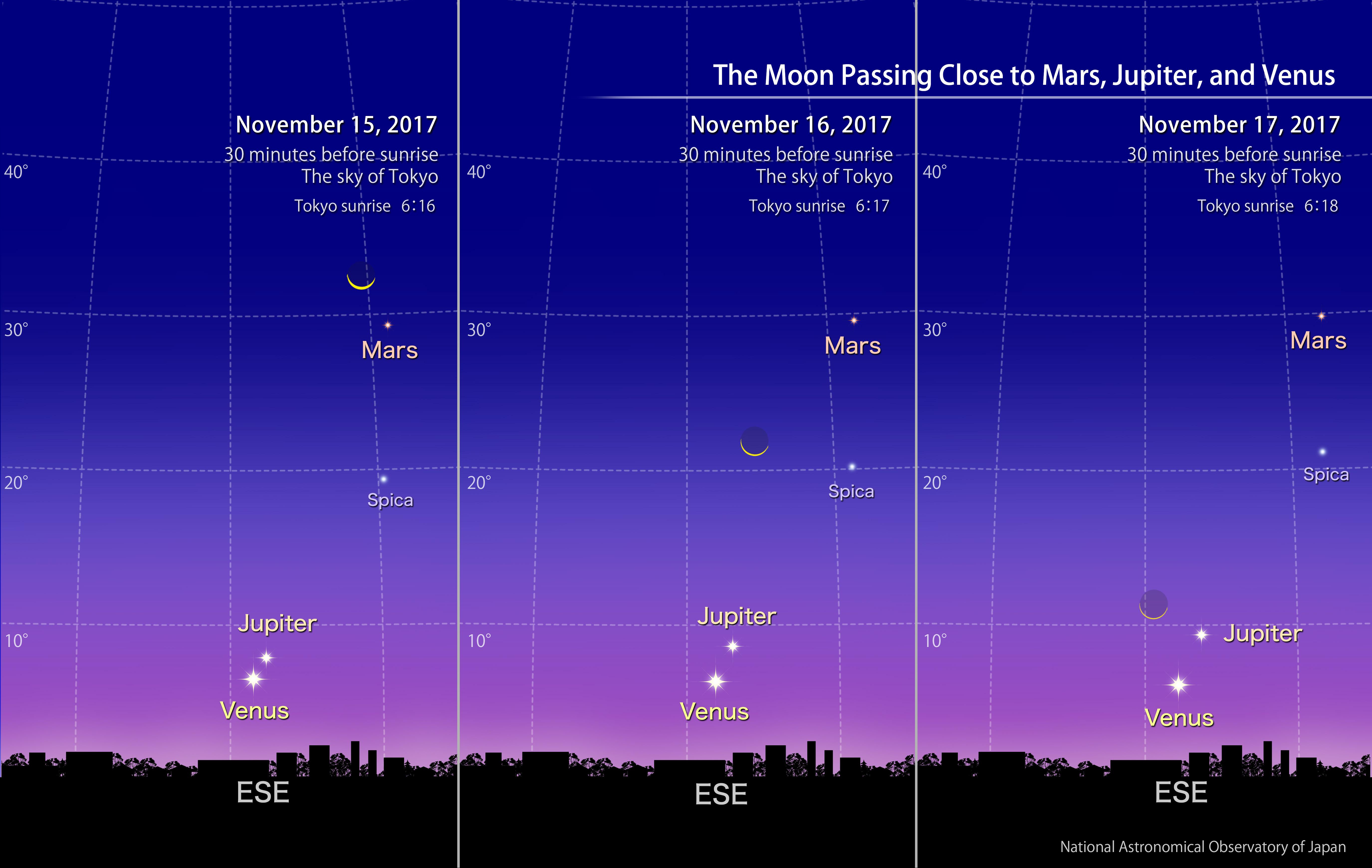 The Moon Passing Close to Mars, Jupiter, and Venus ...