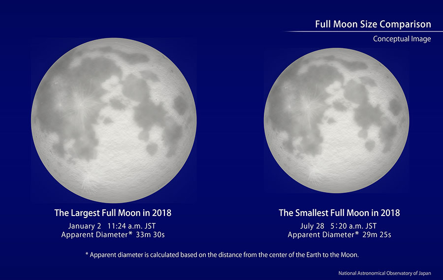 A diagram comparing the largest and smallest full moon of 2018.