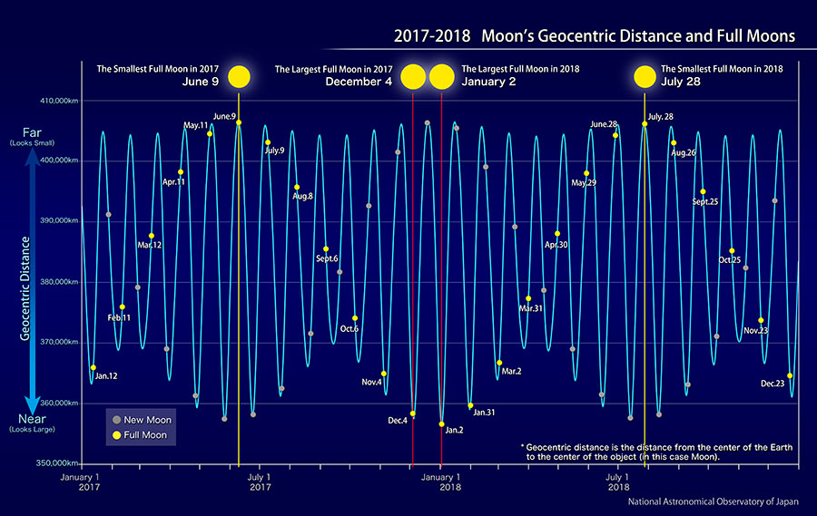 A diagram showing the geocentric distance of full moons in 2017 and 2018.